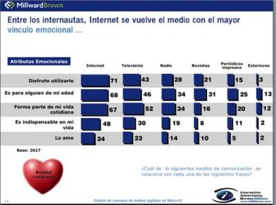 internet vs tv